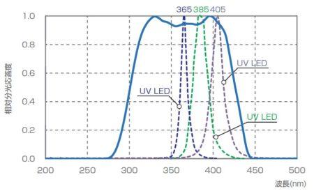 受光部UD-T3040感度特性図
