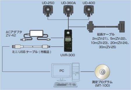 UVR-300システム構成