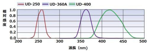 受光部の分光感度特性グラフ