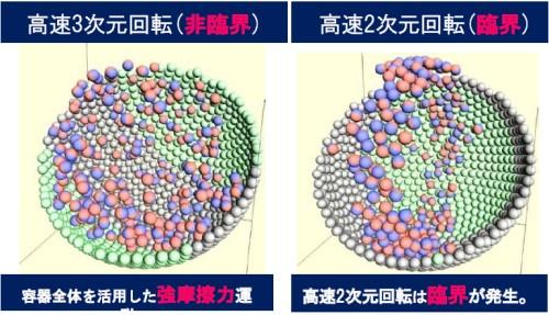 高速3次元回転(非臨界)図