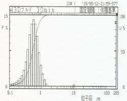 酸化ニッケル3次元ボールミル(粉砕後)