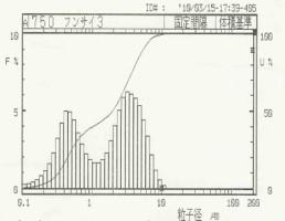 酸化ニッケル2次元ボールミル(粉砕後)