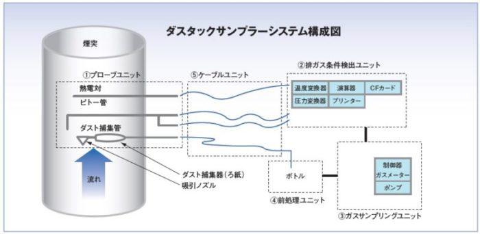 ダスタックサンプラーシステム構成図