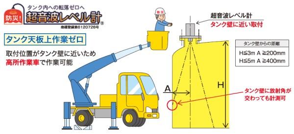 タンク内への転落ゼロ 超音波レベル計 ABM-U型