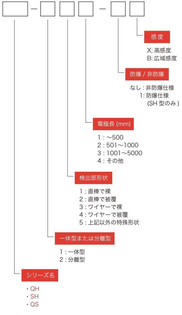 QH,QS,SH型 型式表示