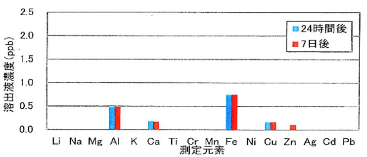 樹脂材の溶出金属イオン分析
