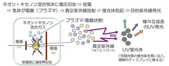 プラズマによる紫外線発光の仕組み