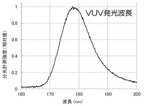 真空紫外面光源 VUV-SHiPLA-CS 波長