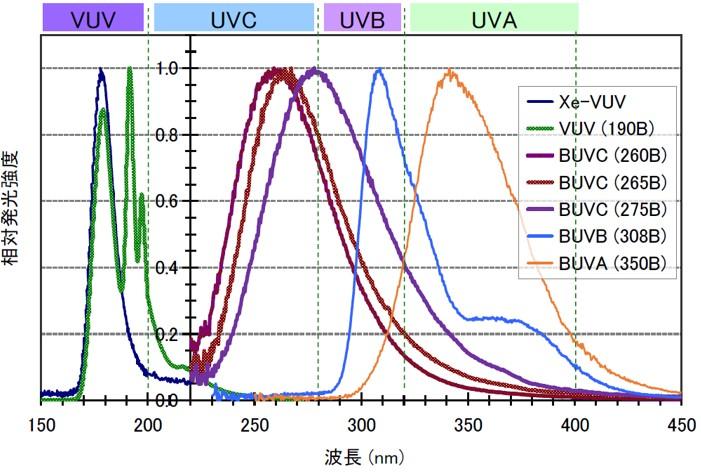 UV-SHiPLAの波長域