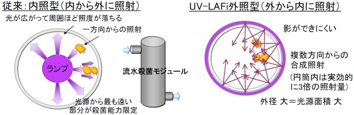 円筒照射型の殺菌モジュールについて1