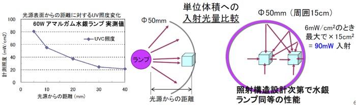 円筒照射型の殺菌モジュールについて2