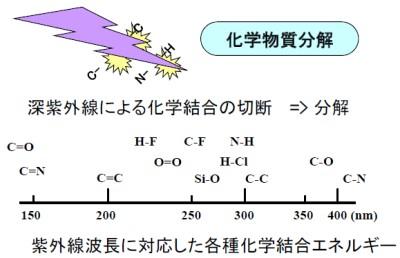 UV波長に対応した各種化学結合エネルギー