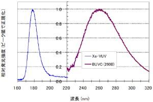 VUVとUVCの同時照射
