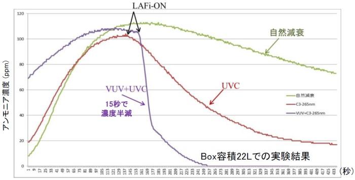 UVCとVUV併用によるアンモニア消臭